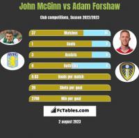 John McGinn vs Adam Forshaw h2h player stats