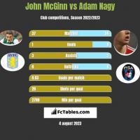 John McGinn vs Adam Nagy h2h player stats