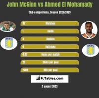 John McGinn vs Ahmed El Mohamady h2h player stats