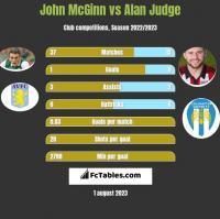 John McGinn vs Alan Judge h2h player stats