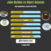 John McGinn vs Albert Adomah h2h player stats