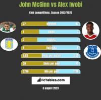 John McGinn vs Alex Iwobi h2h player stats