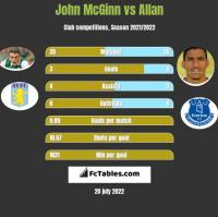 John McGinn vs Allan h2h player stats