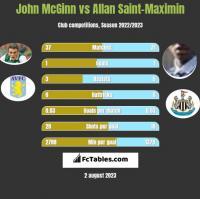John McGinn vs Allan Saint-Maximin h2h player stats