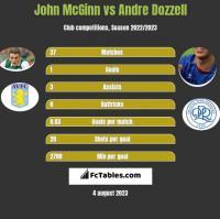 John McGinn vs Andre Dozzell h2h player stats