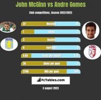 John McGinn vs Andre Gomes h2h player stats