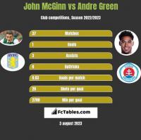 John McGinn vs Andre Green h2h player stats