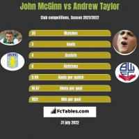 John McGinn vs Andrew Taylor h2h player stats