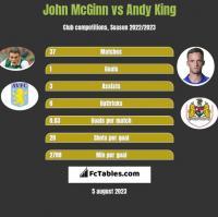 John McGinn vs Andy King h2h player stats