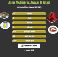 John McGinn vs Anwar El-Ghazi h2h player stats