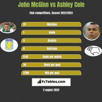 John McGinn vs Ashley Cole h2h player stats