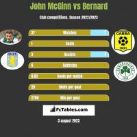 John McGinn vs Bernard h2h player stats