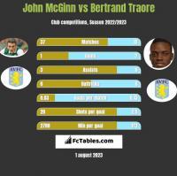 John McGinn vs Bertrand Traore h2h player stats