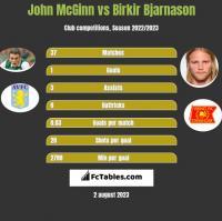 John McGinn vs Birkir Bjarnason h2h player stats