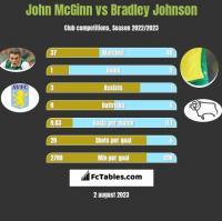 John McGinn vs Bradley Johnson h2h player stats