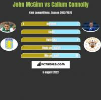 John McGinn vs Callum Connolly h2h player stats