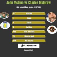 John McGinn vs Charles Mulgrew h2h player stats