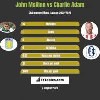 John McGinn vs Charlie Adam h2h player stats