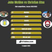 John McGinn vs Christian Atsu h2h player stats
