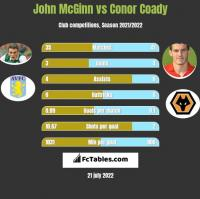 John McGinn vs Conor Coady h2h player stats
