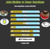 John McGinn vs Conor Hourihane h2h player stats