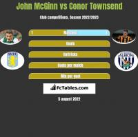 John McGinn vs Conor Townsend h2h player stats
