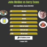 John McGinn vs Corry Evans h2h player stats