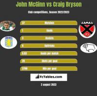 John McGinn vs Craig Bryson h2h player stats
