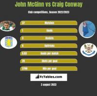 John McGinn vs Craig Conway h2h player stats