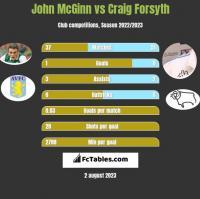 John McGinn vs Craig Forsyth h2h player stats
