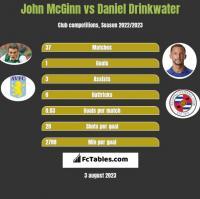 John McGinn vs Daniel Drinkwater h2h player stats