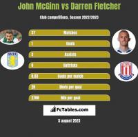 John McGinn vs Darren Fletcher h2h player stats