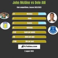 John McGinn vs Dele Alli h2h player stats