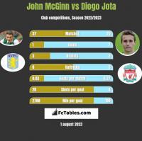 John McGinn vs Diogo Jota h2h player stats