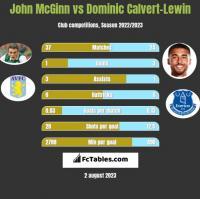 John McGinn vs Dominic Calvert-Lewin h2h player stats