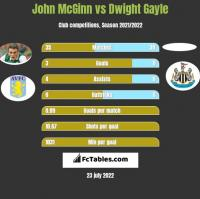 John McGinn vs Dwight Gayle h2h player stats