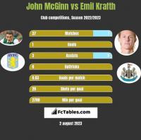 John McGinn vs Emil Krafth h2h player stats
