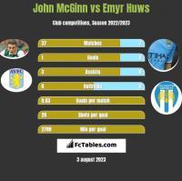 John McGinn vs Emyr Huws h2h player stats