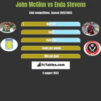 John McGinn vs Enda Stevens h2h player stats