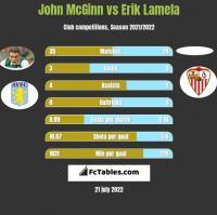 John McGinn vs Erik Lamela h2h player stats