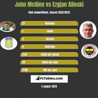 John McGinn vs Ezgjan Alioski h2h player stats