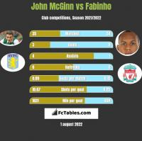 John McGinn vs Fabinho h2h player stats