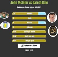 John McGinn vs Gareth Bale h2h player stats