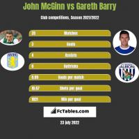John McGinn vs Gareth Barry h2h player stats