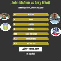 John McGinn vs Gary O'Neil h2h player stats
