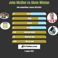 John McGinn vs Glenn Whelan h2h player stats