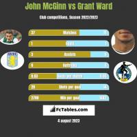 John McGinn vs Grant Ward h2h player stats