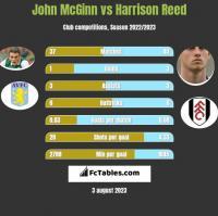John McGinn vs Harrison Reed h2h player stats