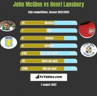 John McGinn vs Henri Lansbury h2h player stats