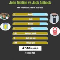 John McGinn vs Jack Colback h2h player stats